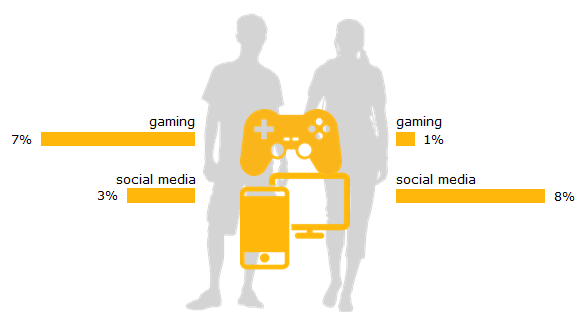 7% of boys have a lack of control over their own gaming behavior. 8% of girls have a lack of control over their own social media use.