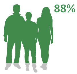 88% of youngsters have a (very) good relationship with their parents.