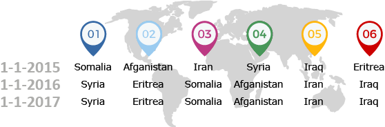 In 2015, most status holders were from Somalia, followed by Afghanistan, Iran, Syria, Iraq and Eritrea. In 2016 and 2017, most status holders were from Syria, followed by Eritrea, Somalia, Afghanistan, Iran and Iraq.